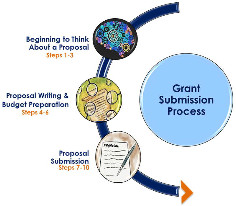 Link to Proposal Submission Process Guide (PDF)